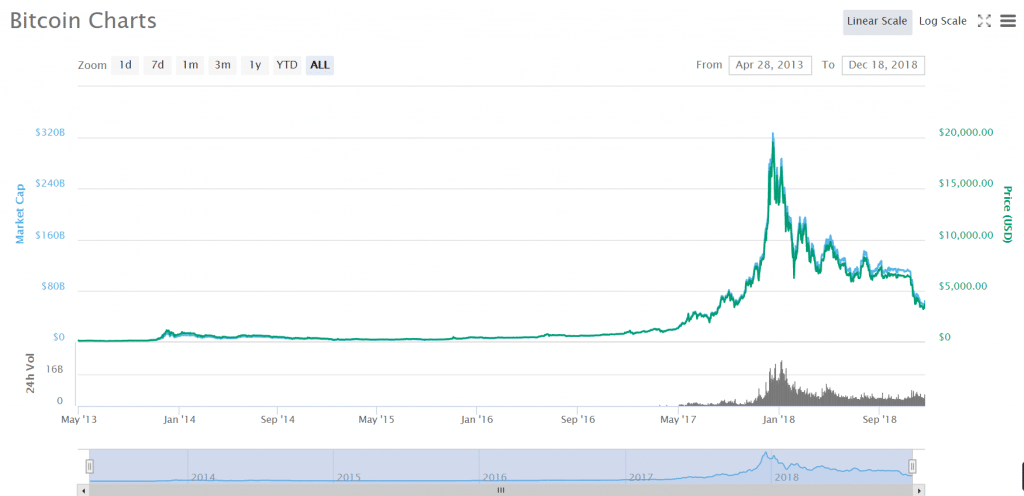 what did bitcoin