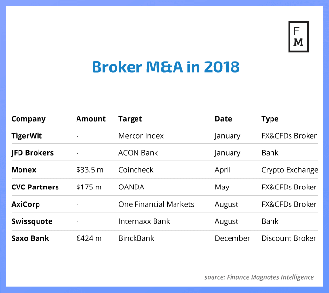 A picture of major acquisitions by brokers in 2018