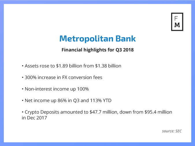 how many banks investing in cryptocurrency