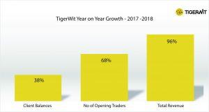 TigerWit 2018-2018 statistics