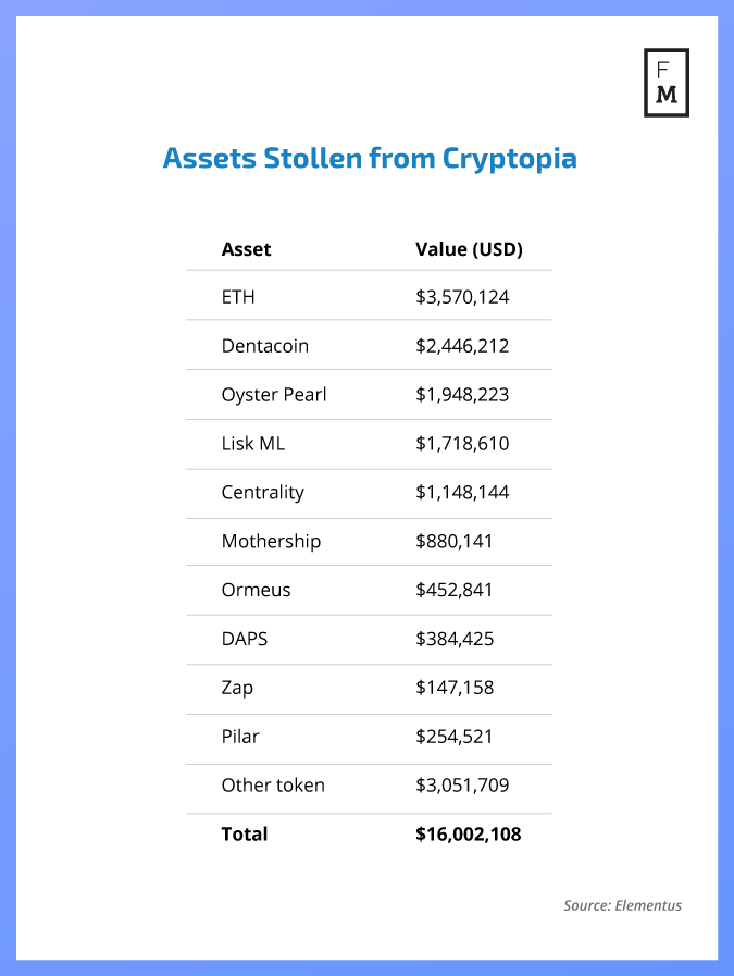 how many cryptocurrencies does cryptopia list