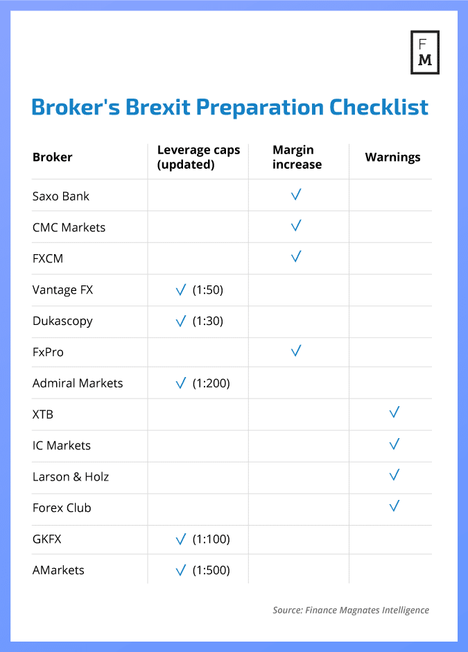 Brokers prepare for the brexit vote in the UK parliament