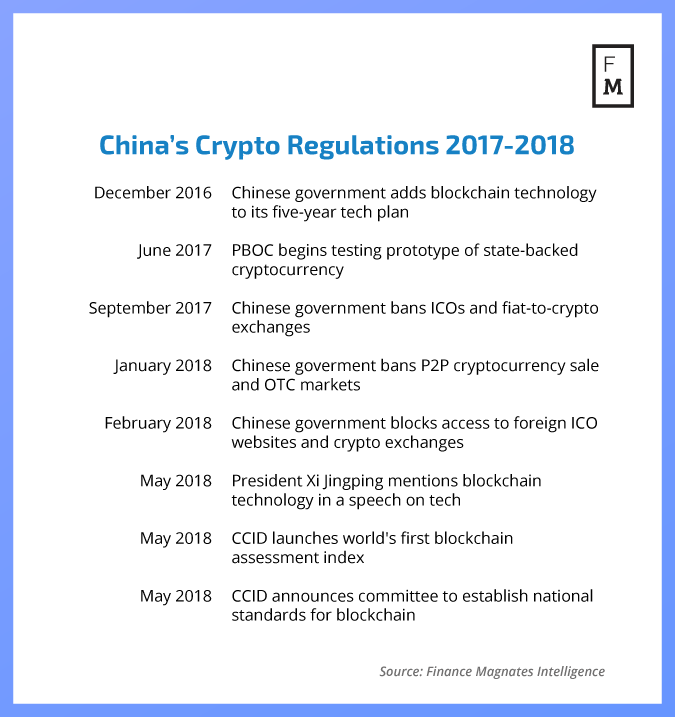 cryptocurrency government regulation