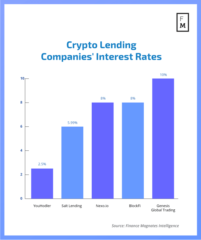 Crypto lending platforms interests rates