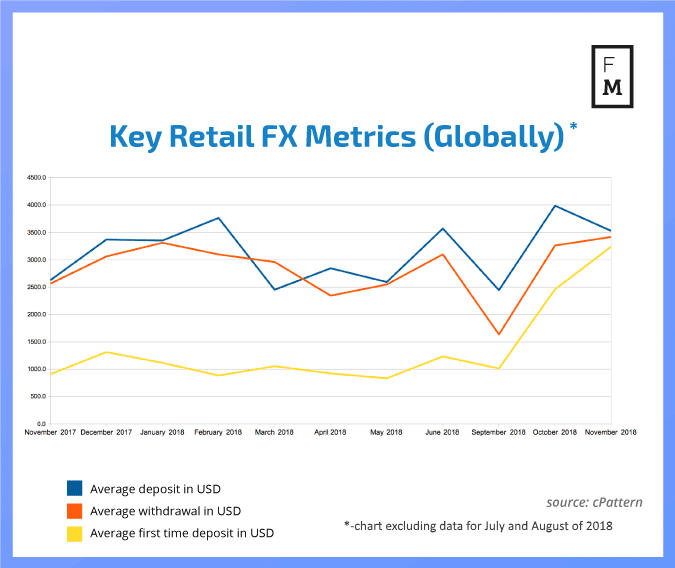 Retail FX metrics