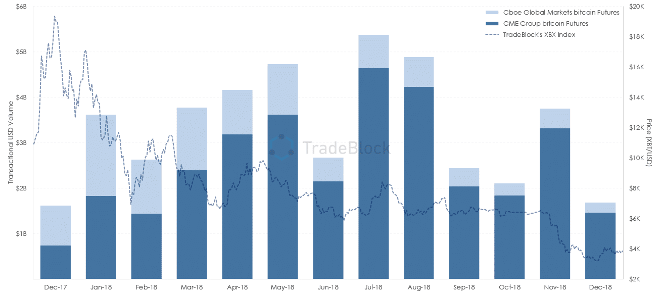 bitcoin futures market cboe