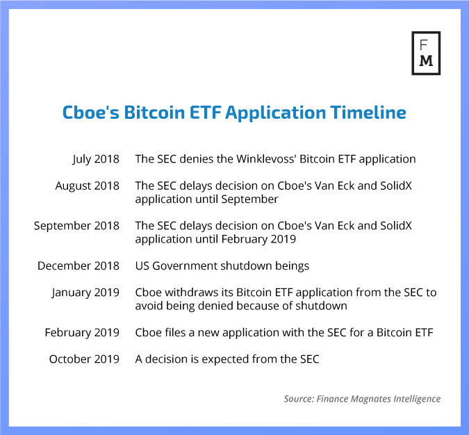 Could the Cboe's Bitcoin ETF See Approval in 2019?