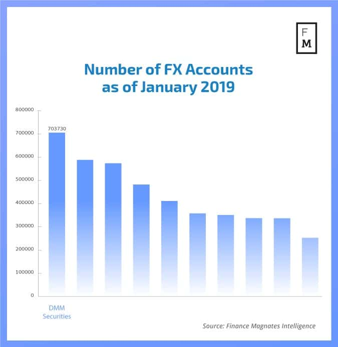 Number of FX Accounts as of January 2019