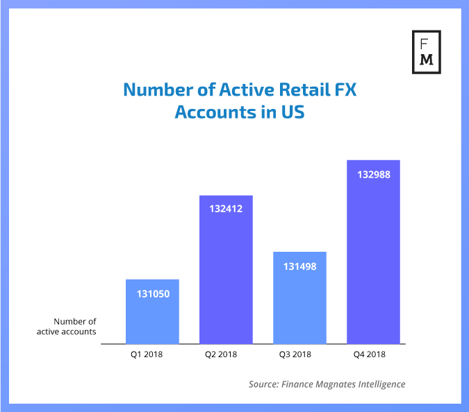 A graph showcasing the number of active retail FX trading accounts in the US