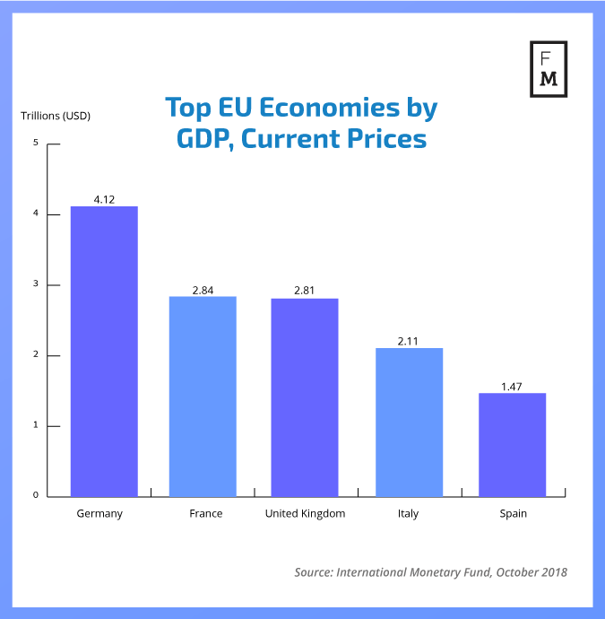 Largest economies in the EU based on GDP, current prices