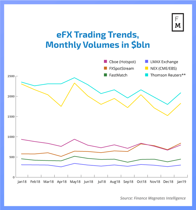 eFX Trading Trends