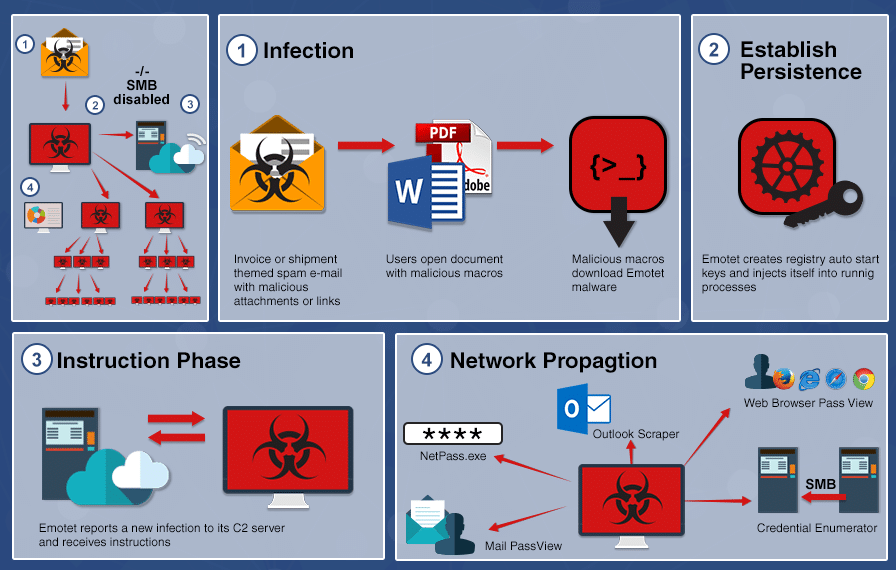 Diagram illustrating how the emotet virus works (source: US Department of Homeland Security)