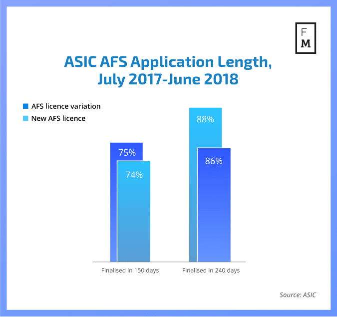 ASIC application time for AFS licence