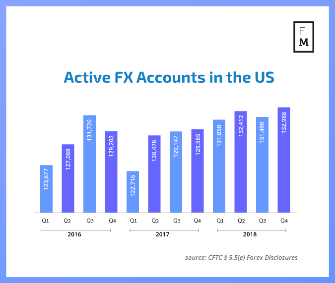 Active FX accounts