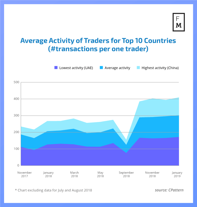 Traders activity