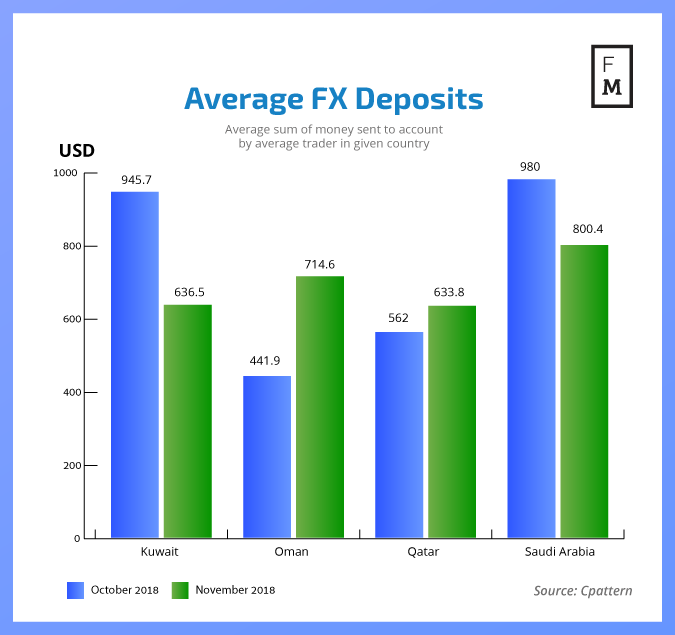 Average FX deposits in GCC Countries