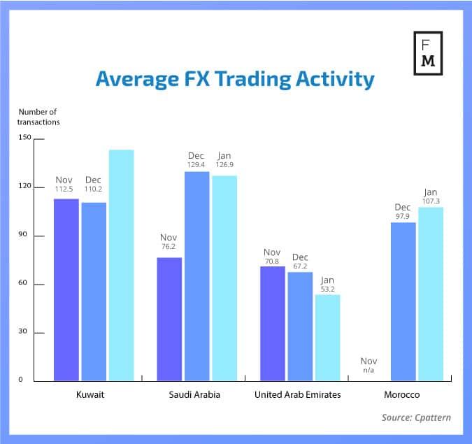 FX Trading activity MENA