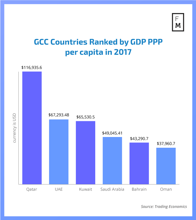 GCC Countries ranked by GDP ppp