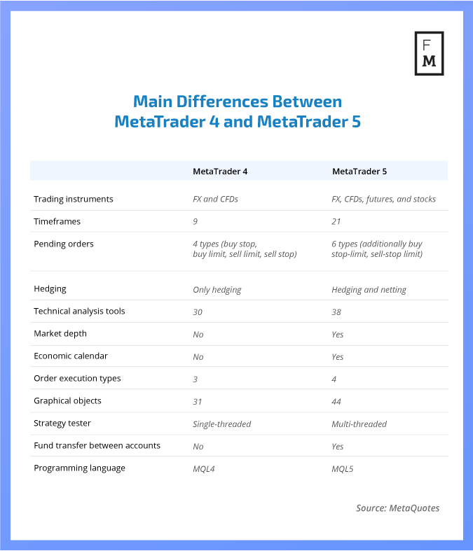 MetTrader 4 vs MetaTrader5