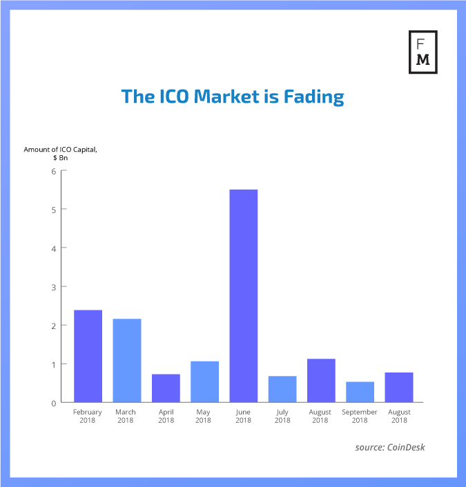 IEOs Could Revive the Token Sale Industry Despite Bittrex