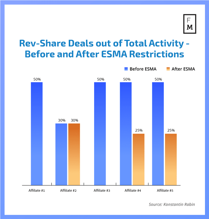Rev-Share Deals out of Total Activity - Before and After ESMA Restrictions