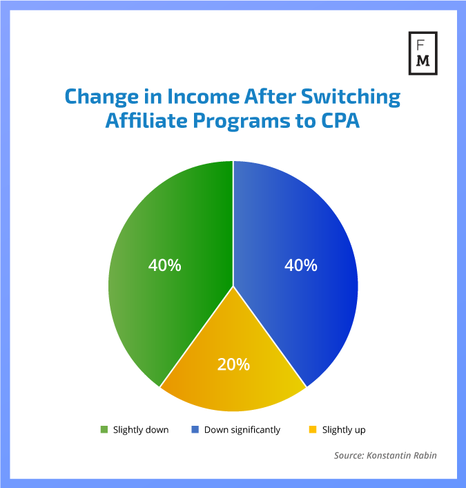 Change in Income After Switching Affiliate Programs to CPA*