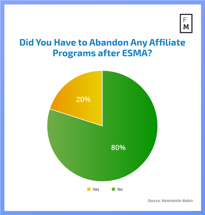 Did You Have to Abandon Any Affiliate Programs after ESMA?