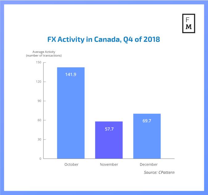 FX trading in Canada