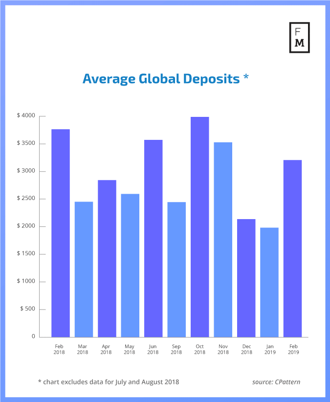Average Global Deposits
