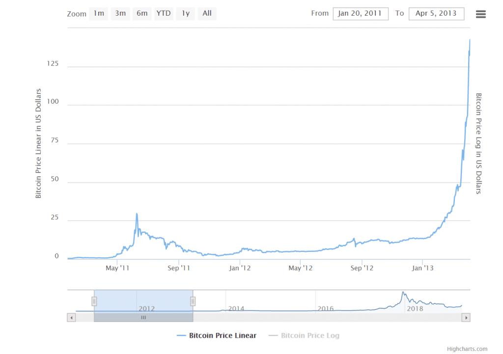 bitcoin-halving2012-1024