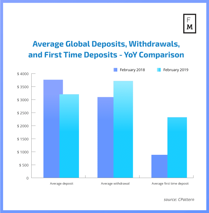 global deposits and withdrawals