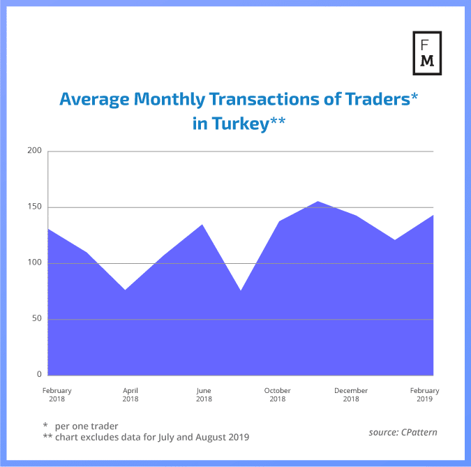 transactions in Turkey