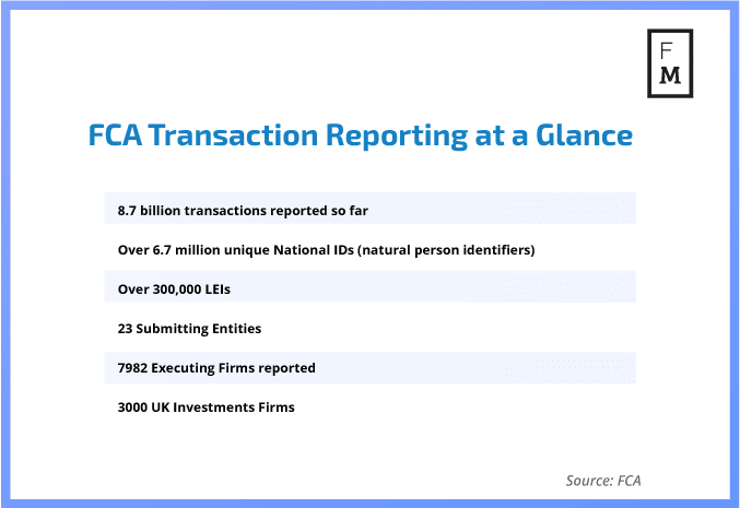 FCA Transaction Reporting