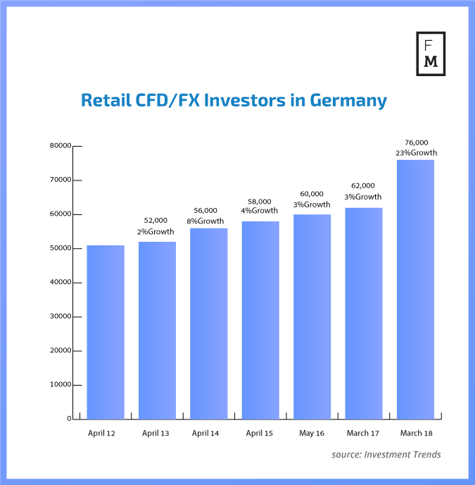retail investor growth in Germany