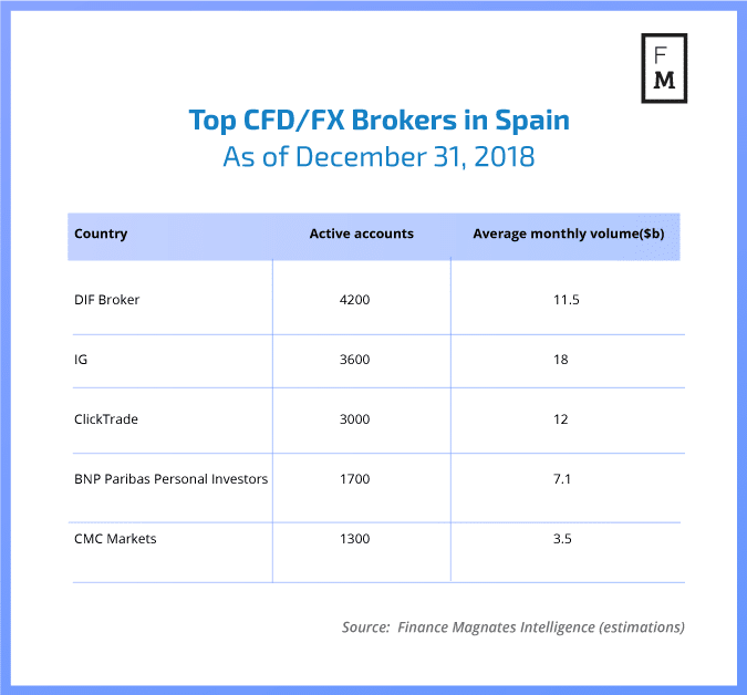 Top CFD/FX Brokers in Spain