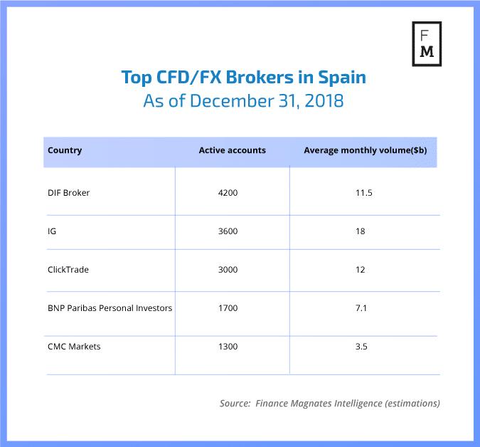 Forex brokers in spain
