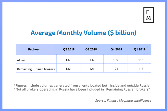 Monthly FX volumes Russia
