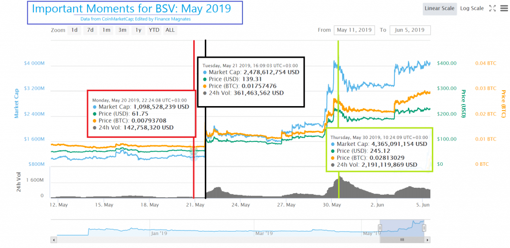 Doing Something Wright: Why is BSV Going to the Moon?