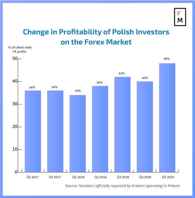 Profitability pf Polish Investors