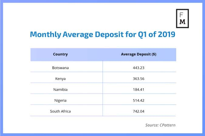 Average FX deposits Africa