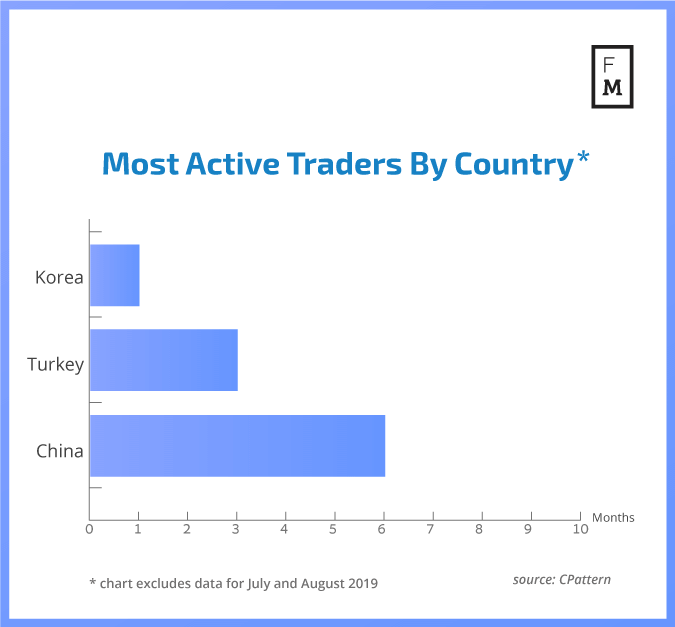 Asia Most Active on Forex