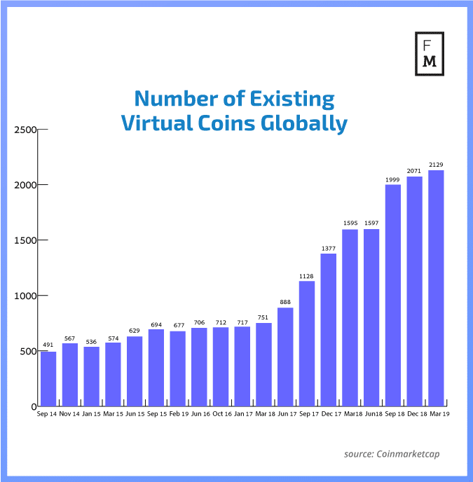 Number of virtual coins