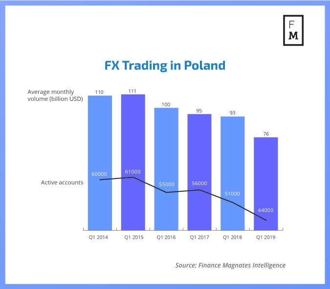 FX trading in Poland