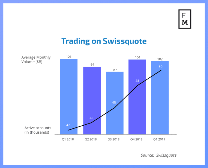 FX trading on Swissquote
