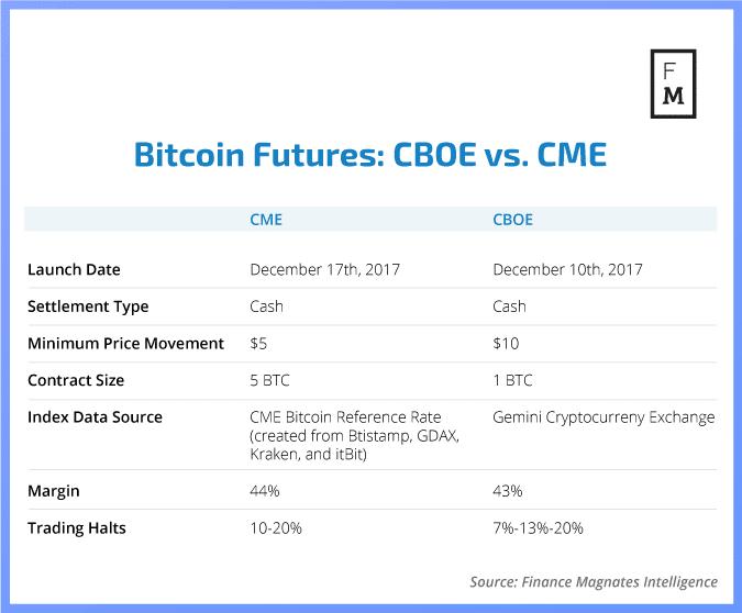 btc future price cme