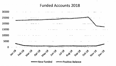 total funded accounts trading 212