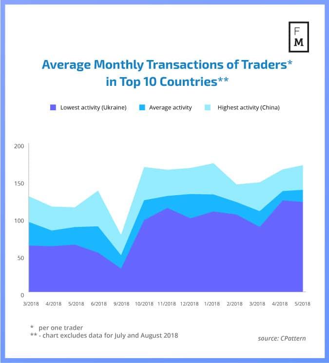 fx transactions