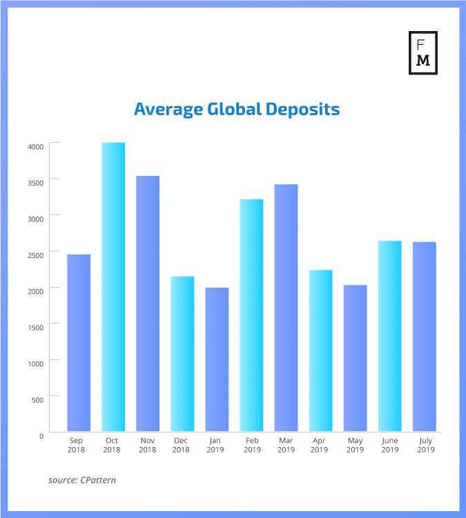 Global FX deposits
