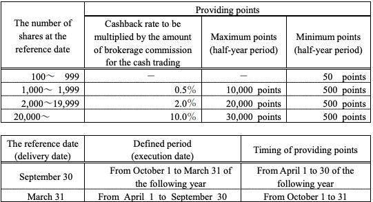 Monex Points