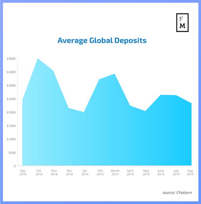 Global forex deposits